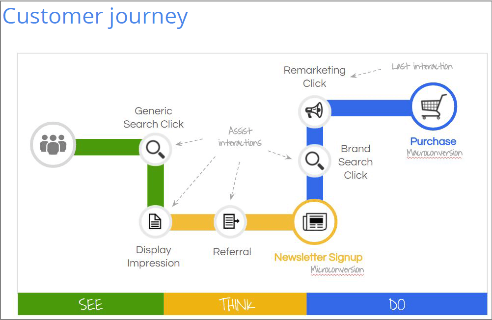 Cursomer Journey See, Think, Do by Google