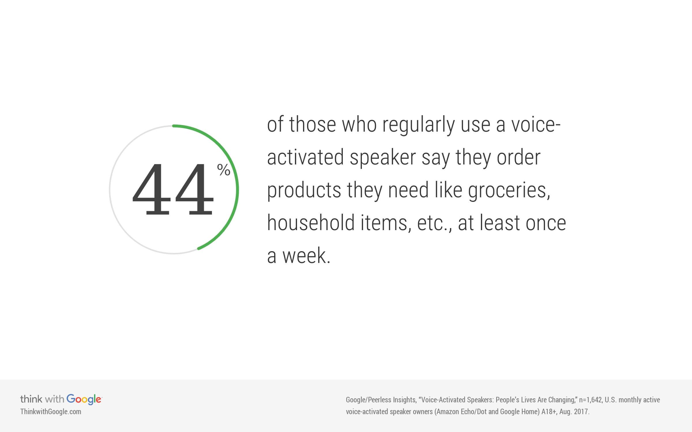 denk wekelijks via slimme speaker aankoop te doen huishoudelijke artikelen