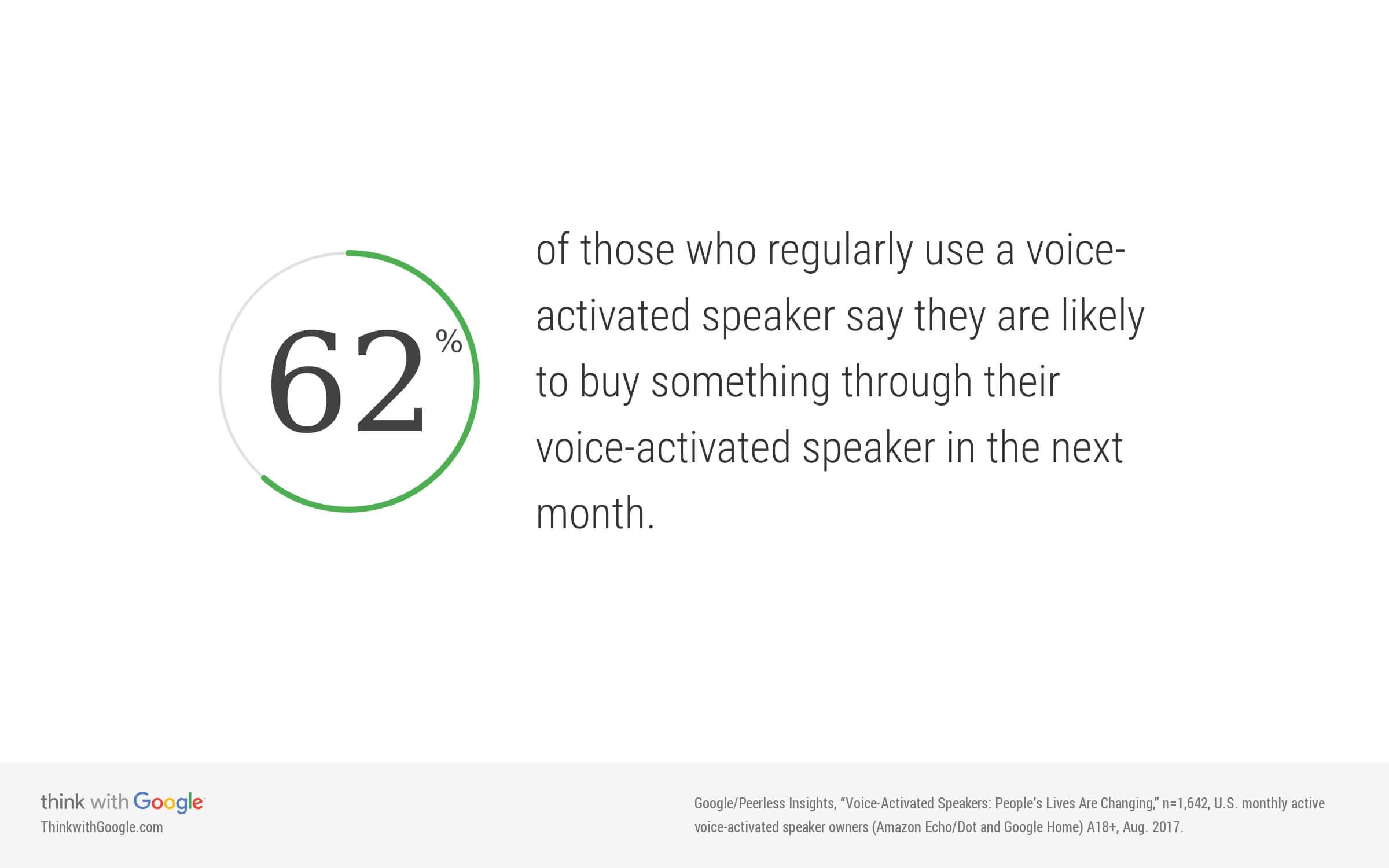 voice assistance aankoop doen