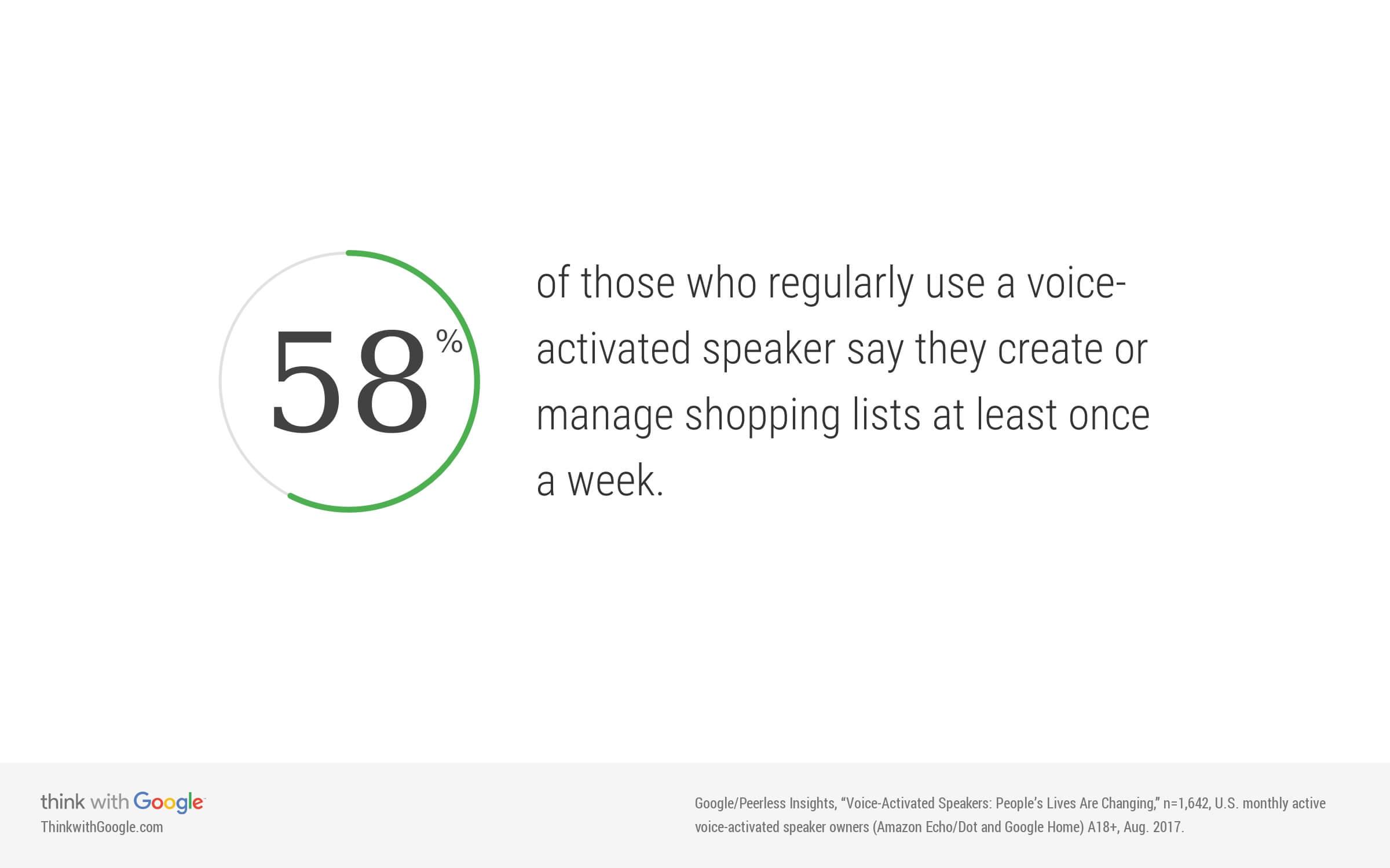 voice assistance boodschappenlijst